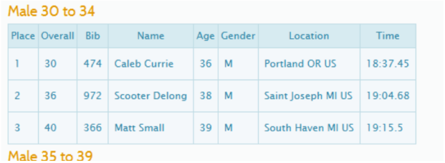 Age Group Results